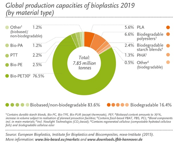 global production bioplastics