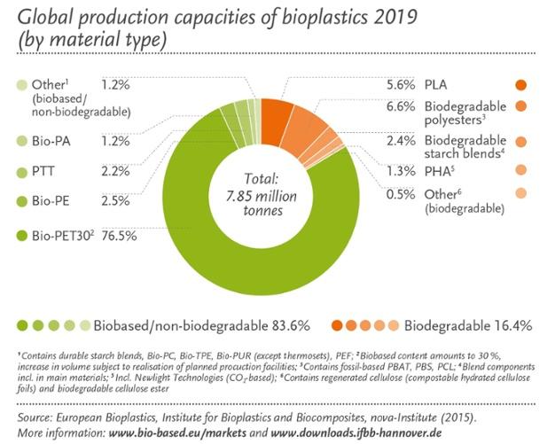 global production bioplastics