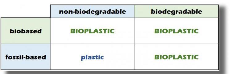 Bioplastics definition