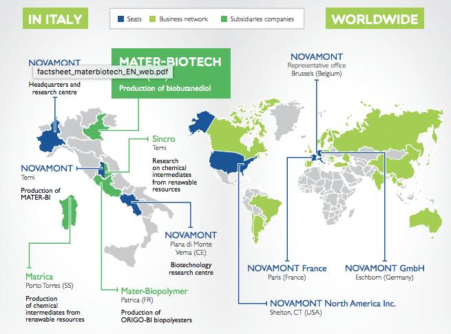 novamont bioplastics