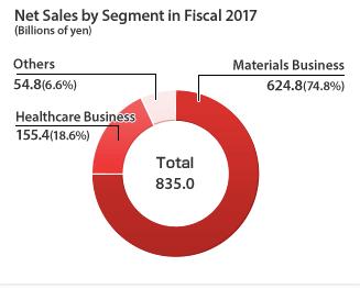 teijin bioplastics net sales