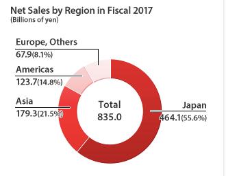 teijin bioplastics net sales region