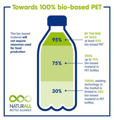 bioplastics bottle partnership.png
