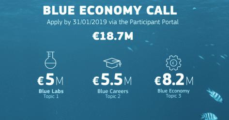 blue bioplastics funding