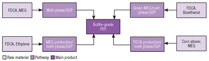 Different PEF production pathways are related to different sources of FDCA and MEG