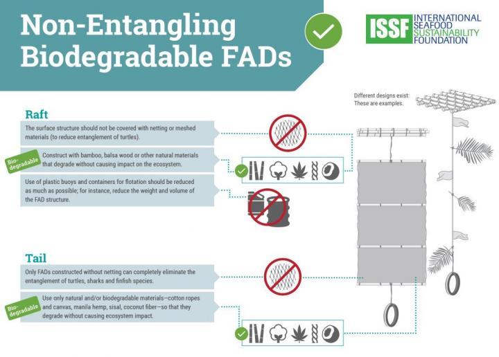 Biodegradable FAD