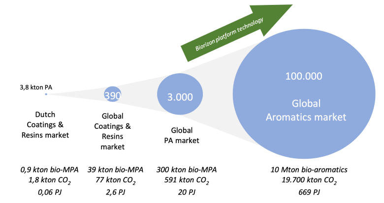 bio-aromatics4coatings graphic