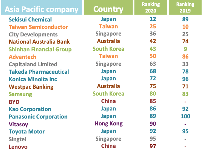 asia sustainable companies