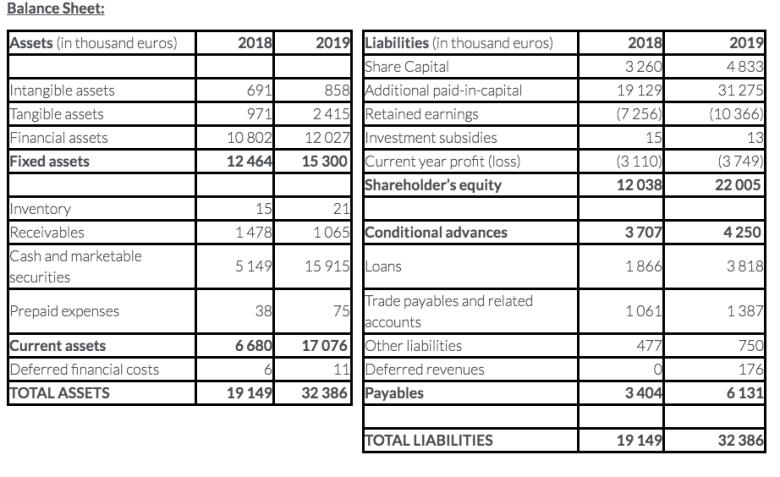 Carbios Balance Sheet 2019