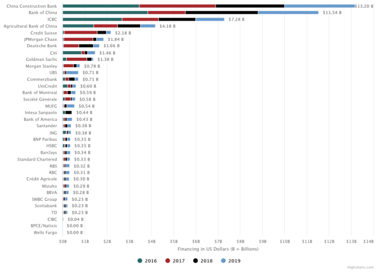 Coal mining financing by year