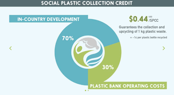 social plastic collection credit