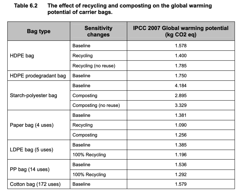 global warming effect composting and recycling