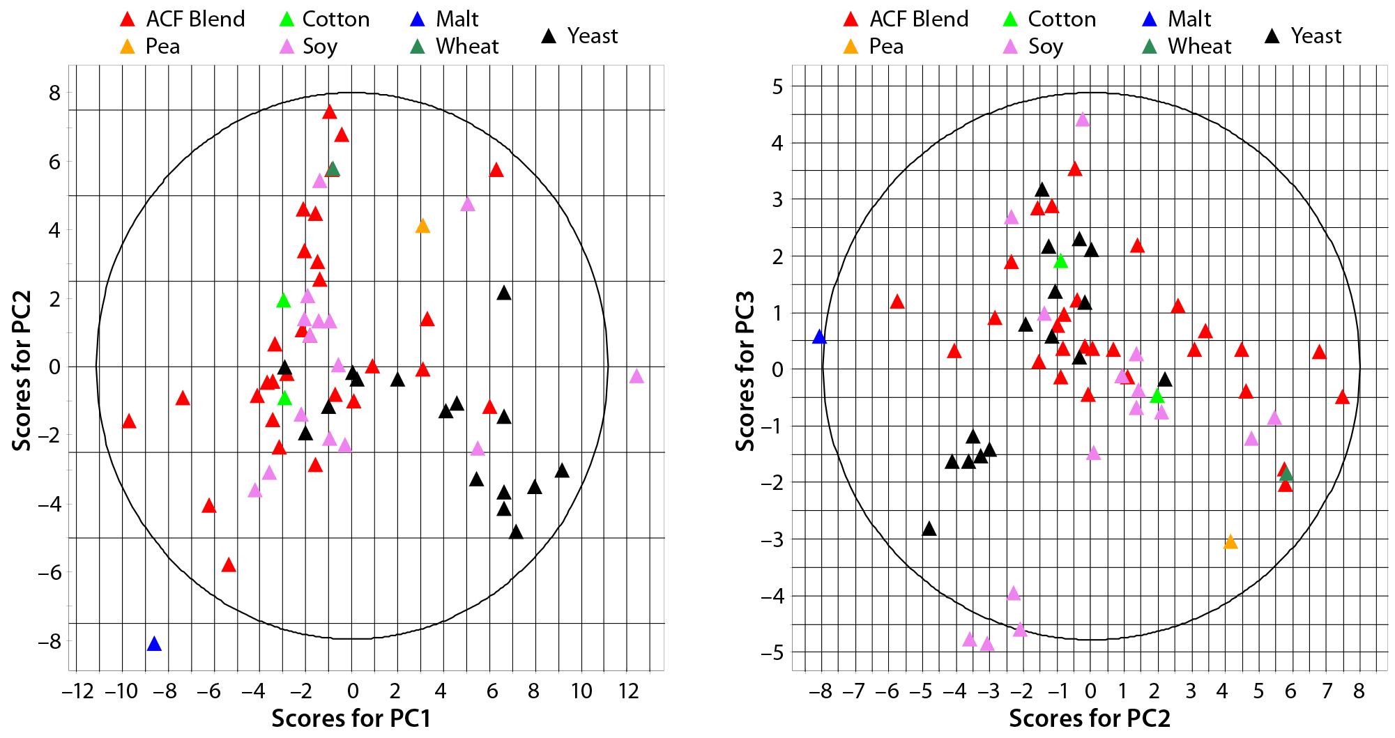 Multivariate Analysis of Biological Additives for Growth