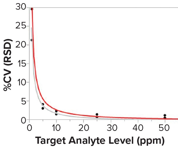 Points to Consider in Quality Control Method Validation