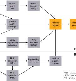 figure 1 mass balancing report mbr as the basis of engineering tasks at sartorius stedim biotech [ 1750 x 948 Pixel ]