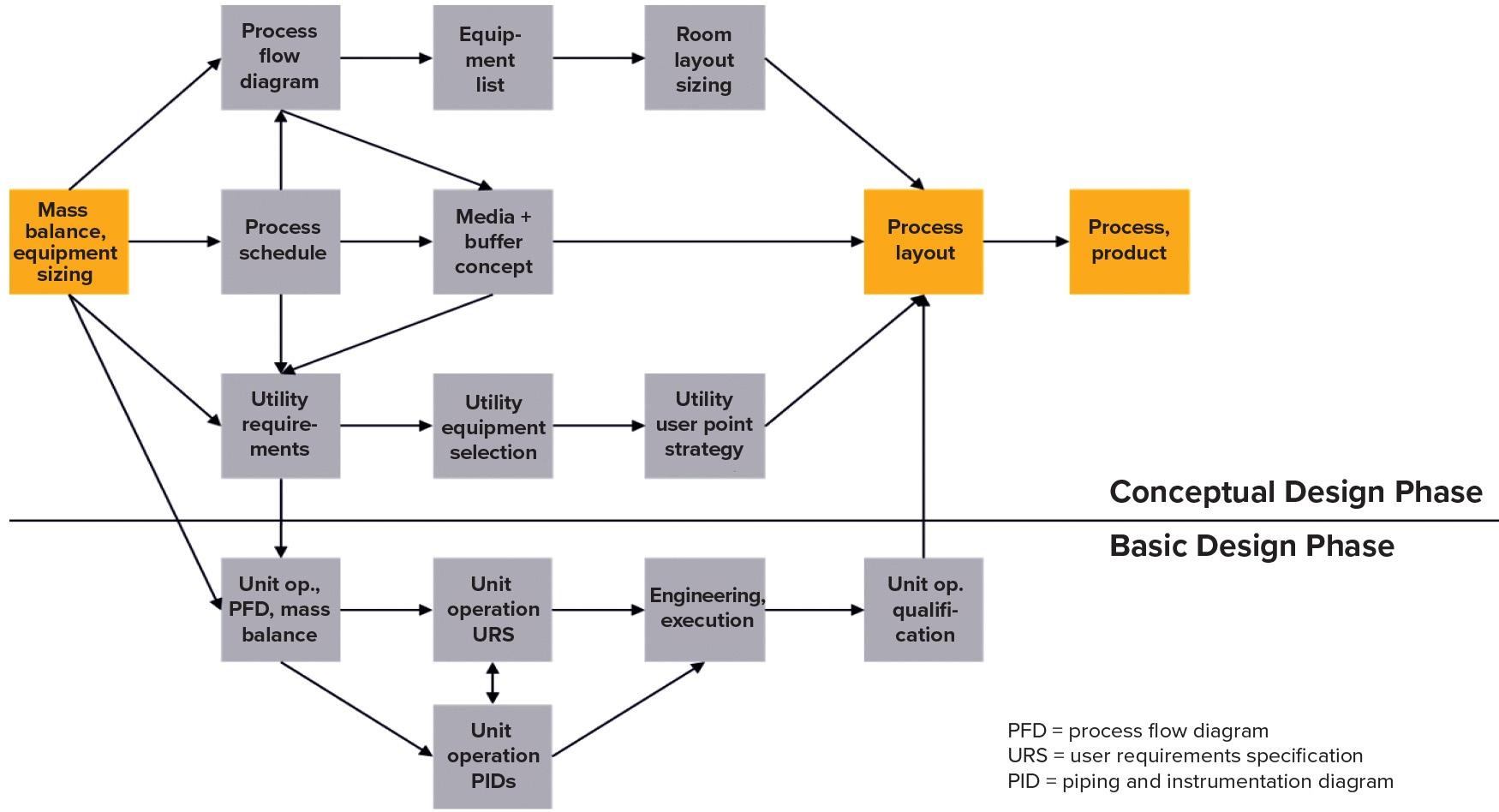 hight resolution of figure 1 mass balancing report mbr as the basis of engineering tasks at sartorius stedim biotech