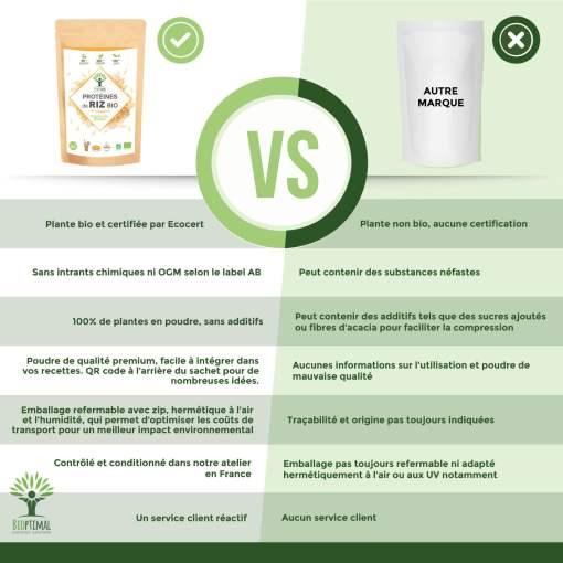 protéines de riz bio