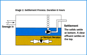 Stage 2 Settlement
