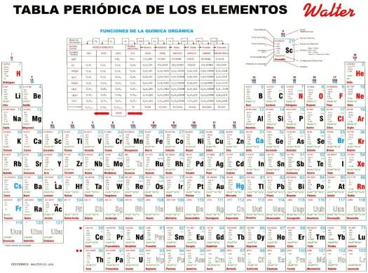 Tabla periodica actualizada 2017 completa para imprimir periodic descarga tabla peridica para tablas peridicas de los elementos qumicos actualizadas 26 urtaz Images