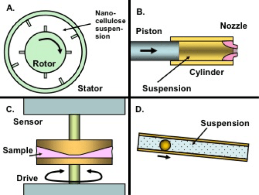 Rheology of nanocelluloserich aqueous suspensions A Review  BioResources