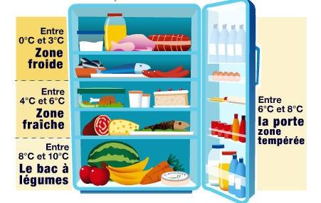 Documents utiles conservation des aliments température