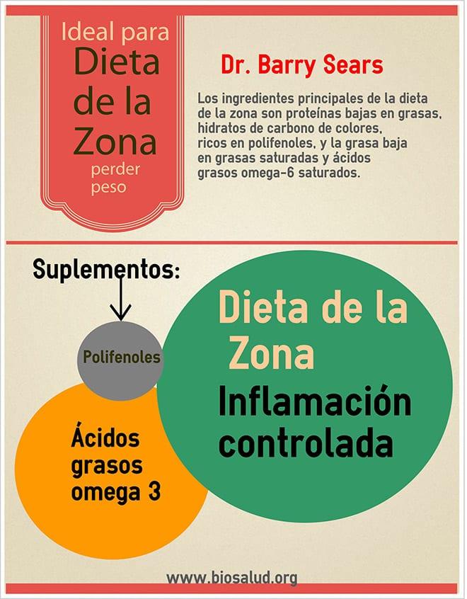 Dieta de la zona omega 3
