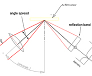 Technical notes for Surface Plasmon Resonance basics