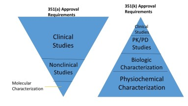 351(k) biosimilar approval requirements