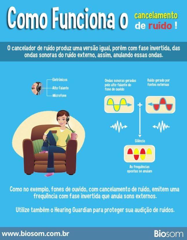 infográfico fone de ouvido cancelamento de ruído