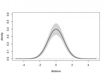 bell-curve-ci-2