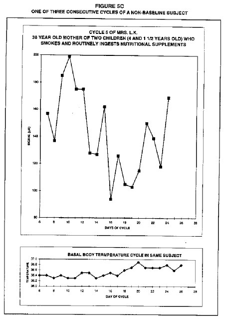 Short luteal phase cyclic profile