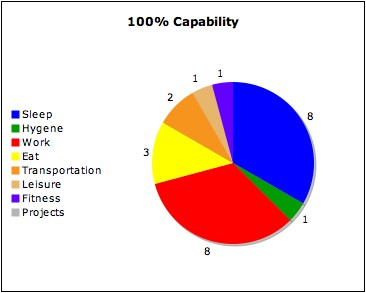 This pie chart represents the hours in  day for average person with full time job they can maintain of sleep while spending an hour also balancing work and leisure bipolar bi polar curious rh thebipolarcuriousblog
