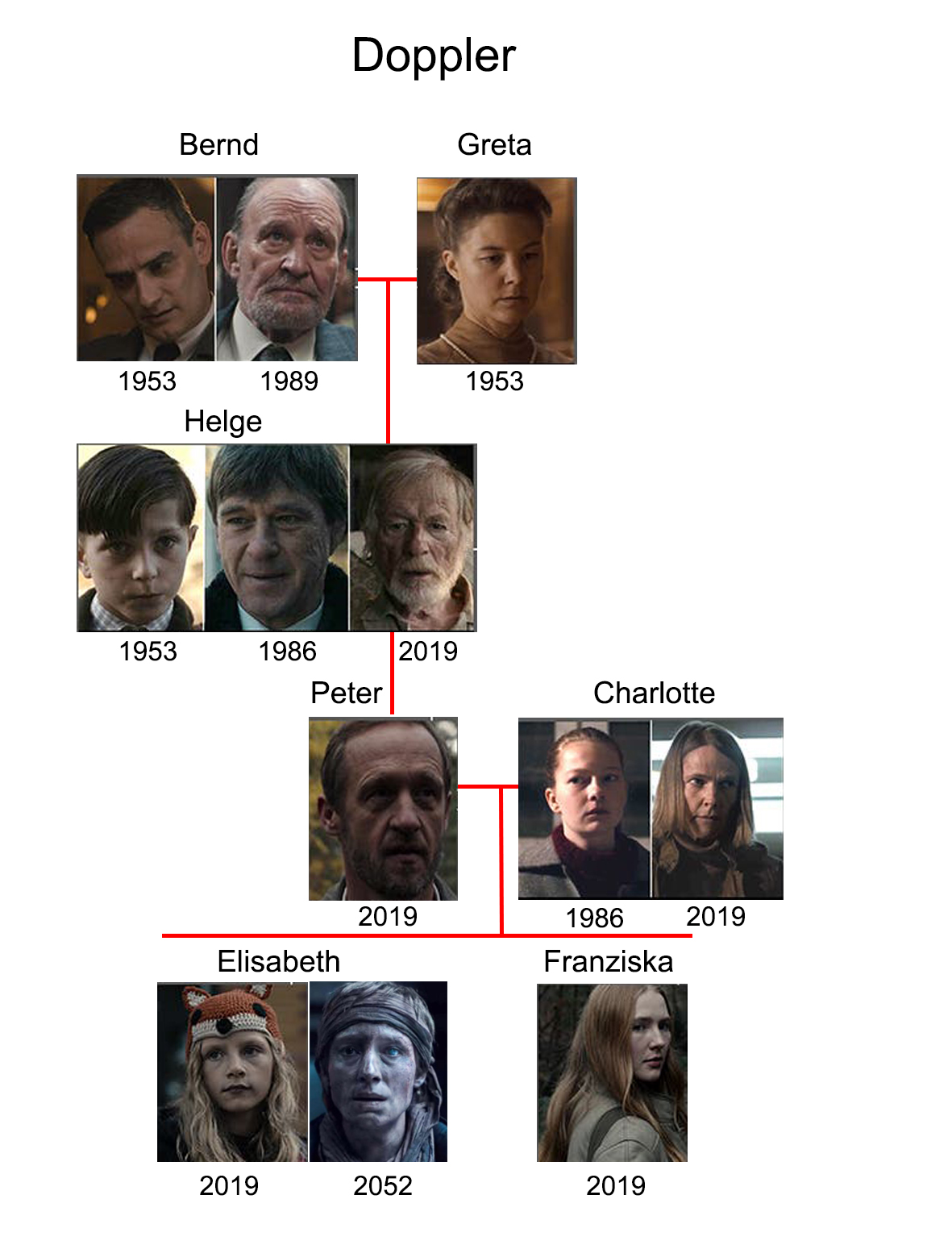 Dark-albero-genealogico-doppler