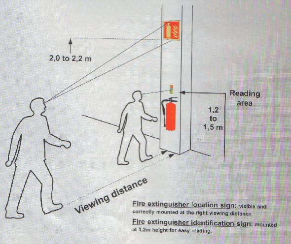 Fire Extinguisher Cabinet Mounting Height Ada