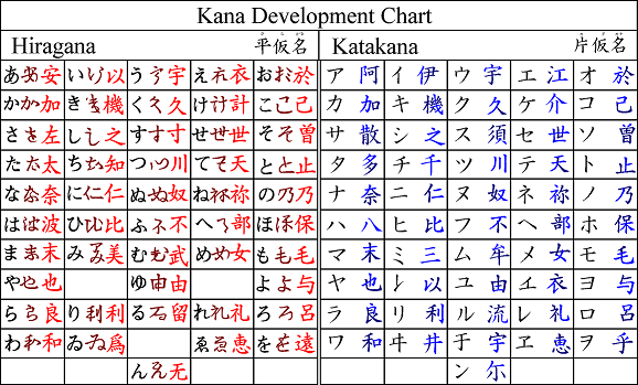 Kana represent sounds,. with one set for Japanese words and one for words 'borrowed' from foreign languages