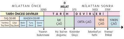 MEB - Çağlar