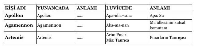 Luvice Kişi Adları ve Anlamları