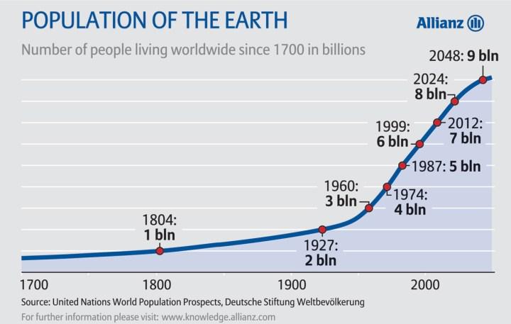 populationgrowthhistory2