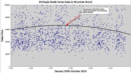 Mountain Brook Alabama Home Sales Graph