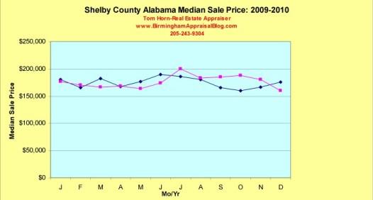 Shelby County Alabama Market Trends:2009-2010