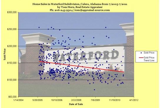 waterford subdivision, calera, alabama sales trend