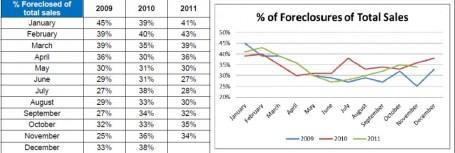 Birmingham, AL Foreclosure stats