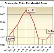 Birmingham Alabama Total Residential Sales