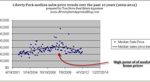 Liberty Park median price trendline