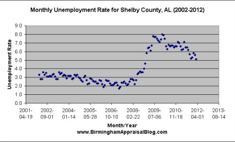 Shelby County AL unemployment