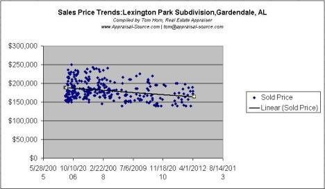 Lexington Park Price Trends