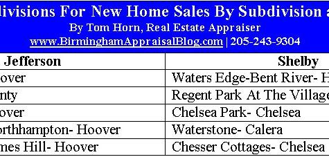 Birmingham New Home Construction Sales