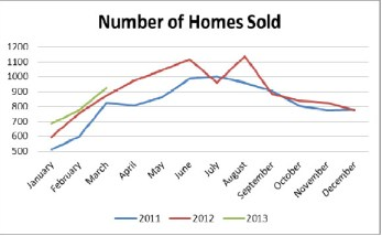 Number of homes sold in Birmingham, AL
