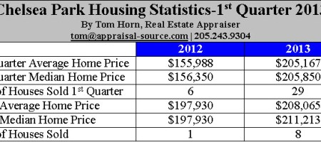 Chelsea Park Alabama Housing Statistics