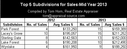 Top 5 Subdivisions for Sales Mid Year 2013